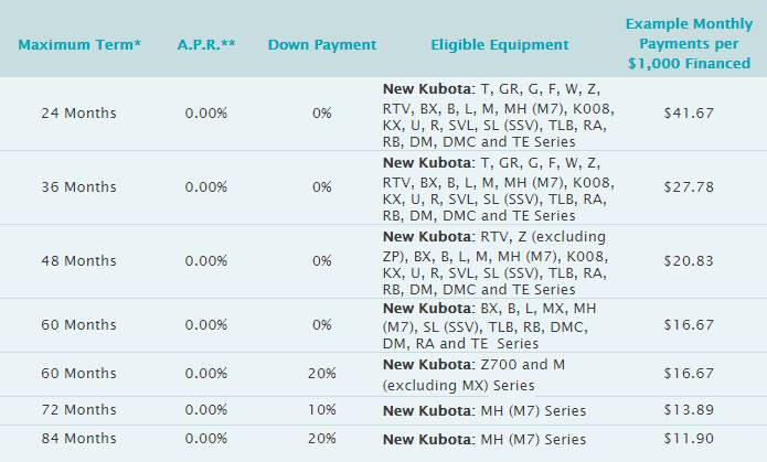 Kubota Orange Opportunity Sales Event - 0% up to 84 months