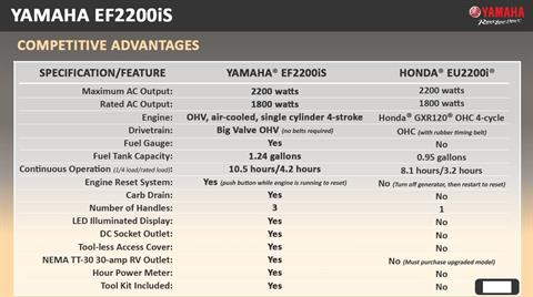 Yamaha EF2200IS in Port Washington, Wisconsin