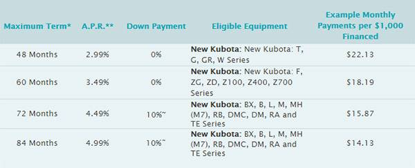 Kubota Orange Opportunity Sales Event - Low Rate Financing up to 84 months