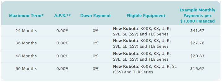 Kubota Orange Opportunity Sales Event - 0% Up to 60 Months