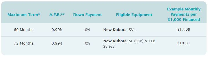 Kubota Orange Opportunity Sales Event - 0.99% for up to 72 months
