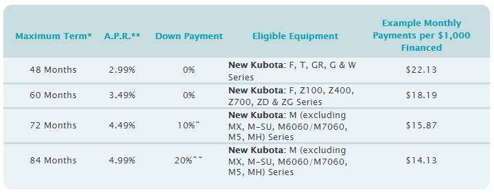 Kubota Orange Opportunity Sales Event - Low Rate Financing For Rental Businesses
