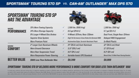 2017 Polaris Sportsman Touring 570 SP in Lowell, North Carolina