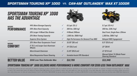 2017 Polaris Sportsman Touring XP 1000 in Marietta, Ohio